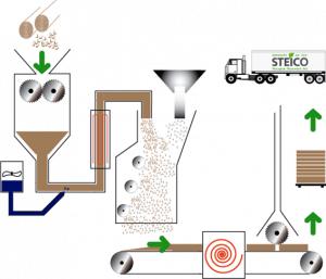 vizualizacia vyroby drevneho vlakna